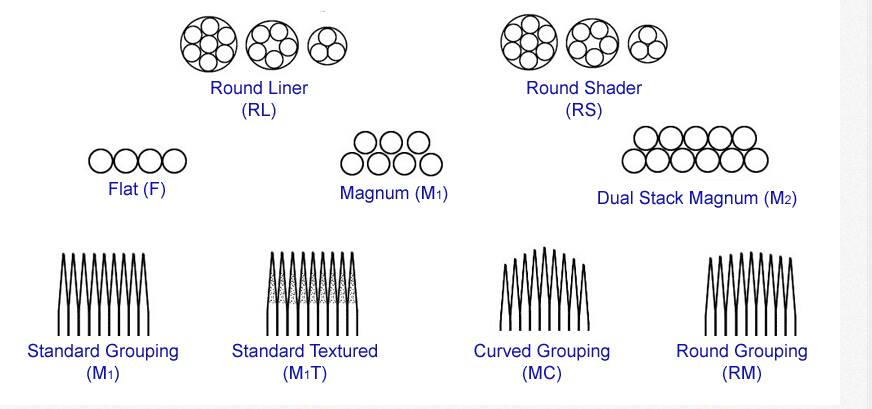 Magnum curved shader needles rm series china magnum for Tattoo needle sizes
