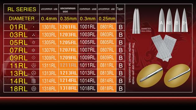 Round liner Needles ( RL series )